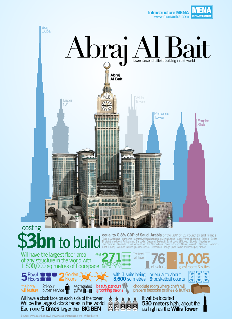 Abraj Al Bait New Behemoth Hotel In Mecca