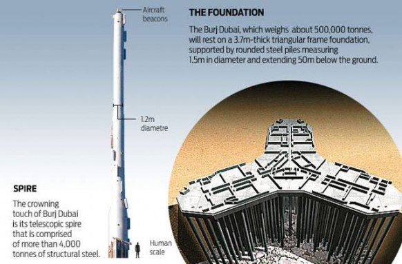 burj foundation