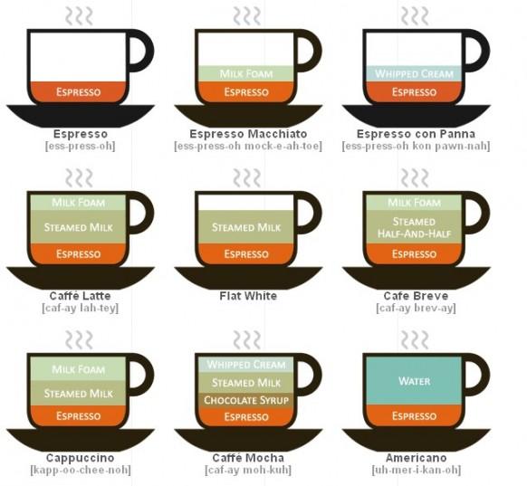 Kaffee Infografik