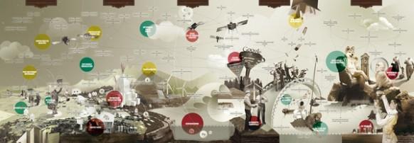 Karte der Zukunft